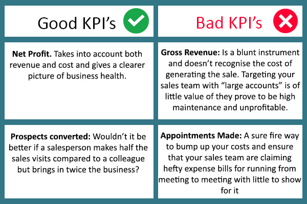 how to kpi sales by dates